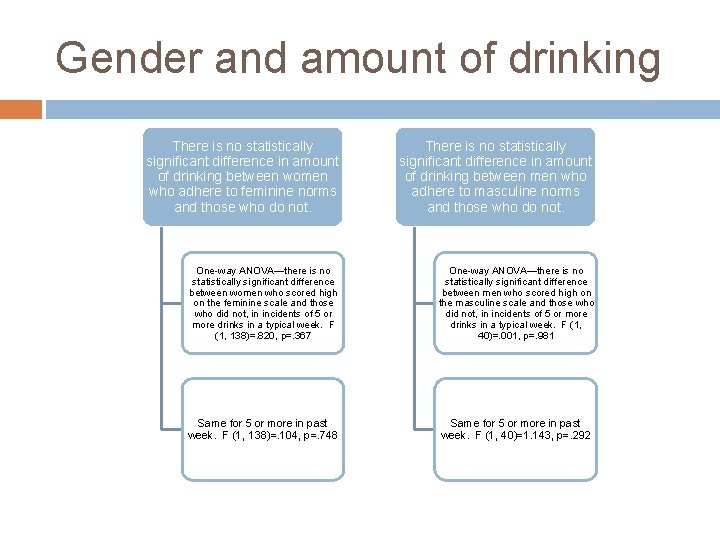 Gender and amount of drinking There is no statistically significant difference in amount of
