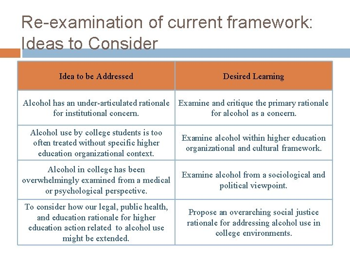 Re-examination of current framework: Ideas to Consider Idea to be Addressed Desired Learning Alcohol