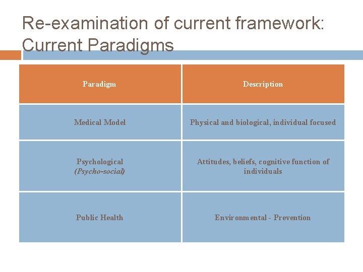 Re-examination of current framework: Current Paradigms Paradigm Description Medical Model Physical and biological, individual