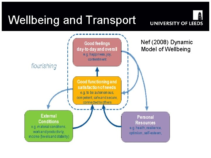 Wellbeing and Transport Nef (2008) Dynamic Model of Wellbeing