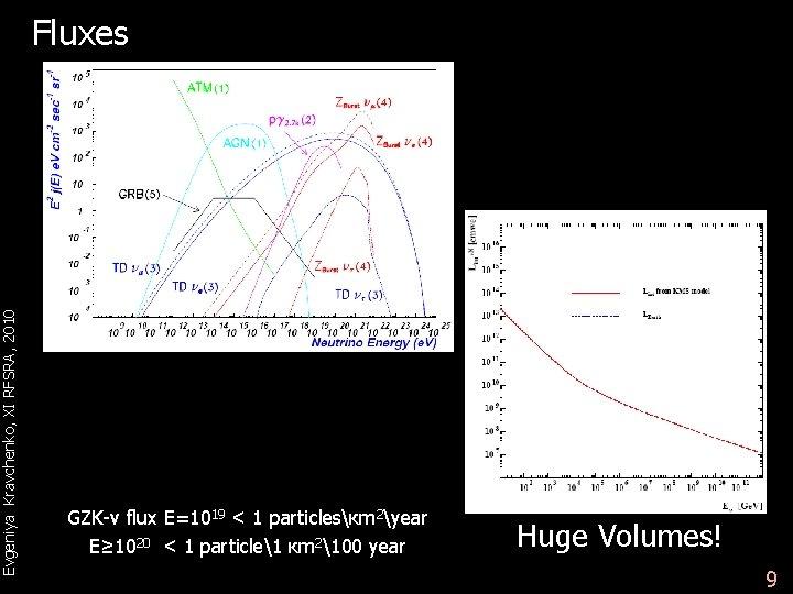 Evgeniya Kravchenko, XI RFSRA, 2010 Fluxes GZK-v flux Е=1019 < 1 particlesкm 2year Е≥