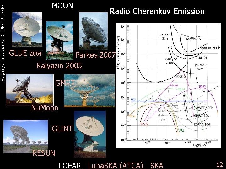 Evgeniya Kravchenko, XI RFSRA, 2010 MOON GLUE Radio Cherenkov Emission Parkes 2007 Kalyazin 2005