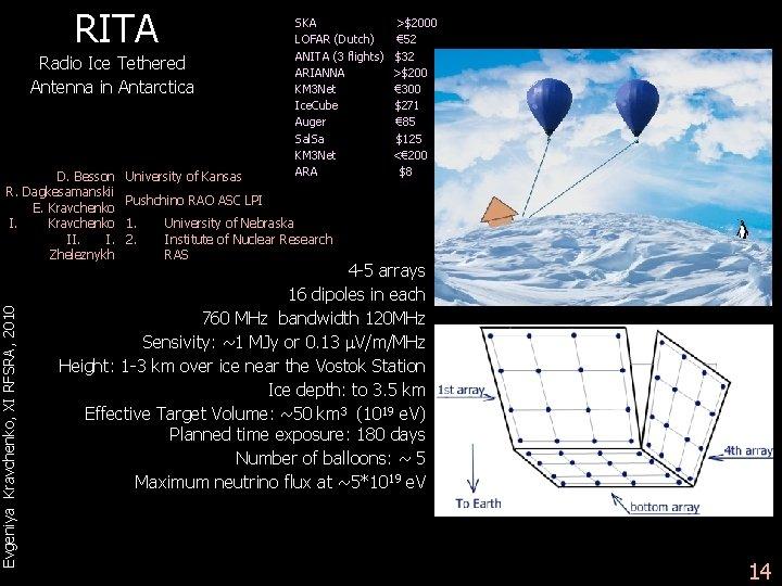 RITA Radio Ice Tethered Antenna in Antarctica Evgeniya Kravchenko, XI RFSRA, 2010 D. Besson