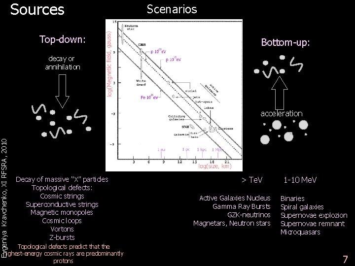Sources Top-down: Scenarios Bottom-up: decay or annihilation Evgeniya Kravchenko, XI RFSRA, 2010 acceleration Decay