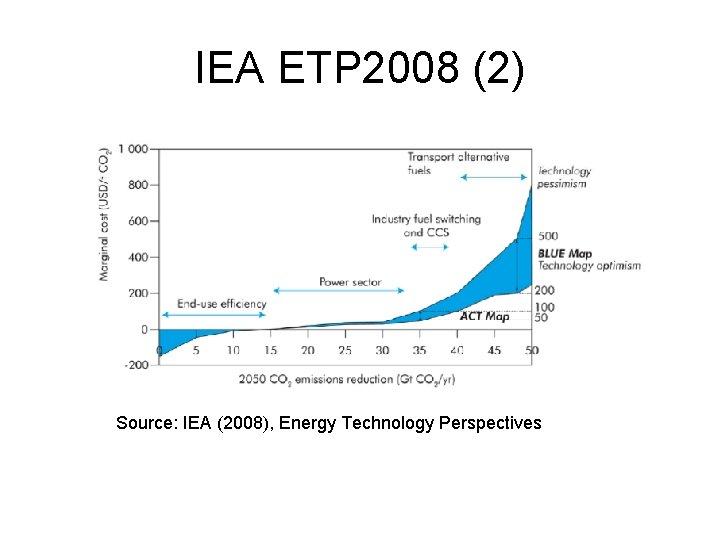 IEA ETP 2008 (2) Source: IEA (2008), Energy Technology Perspectives