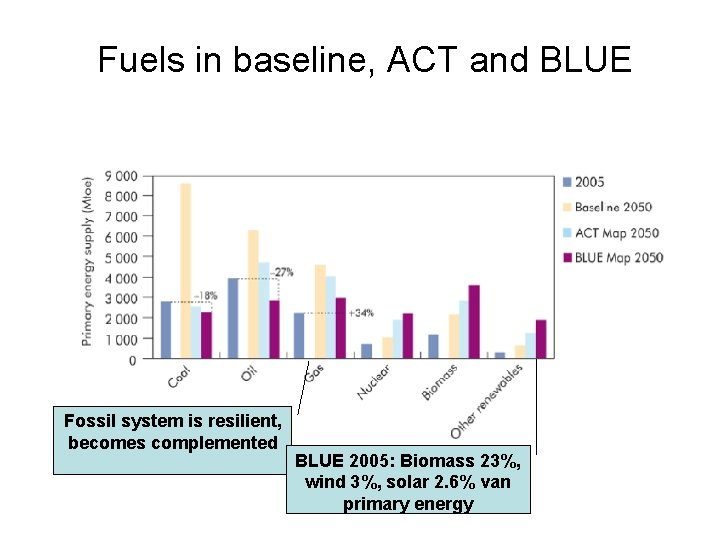 Fuels in baseline, ACT and BLUE Fossil system is resilient, becomes complemented BLUE 2005: