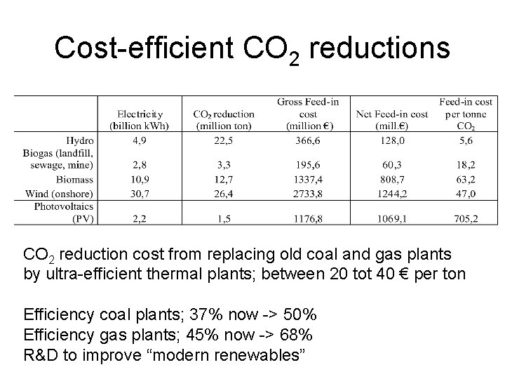 Cost-efficient CO 2 reductions CO 2 reduction cost from replacing old coal and gas