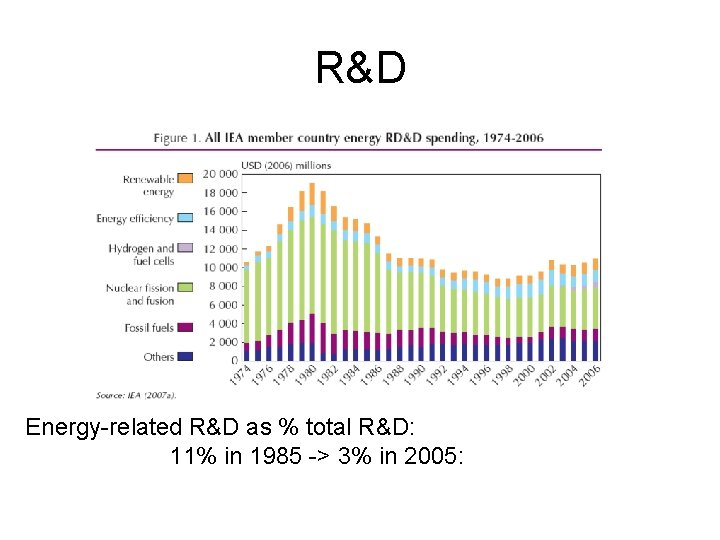 R&D Energy-related R&D as % total R&D: 11% in 1985 -> 3% in 2005: