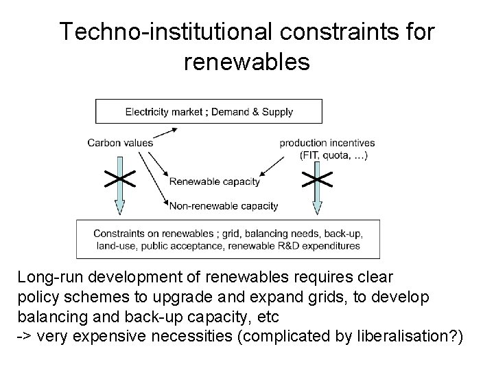 Techno-institutional constraints for renewables Long-run development of renewables requires clear policy schemes to upgrade