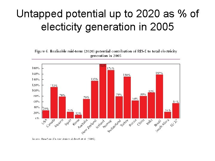Untapped potential up to 2020 as % of electicity generation in 2005