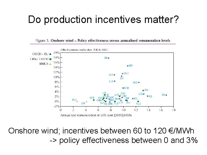 Do production incentives matter? Onshore wind; incentives between 60 to 120 €/MWh -> policy