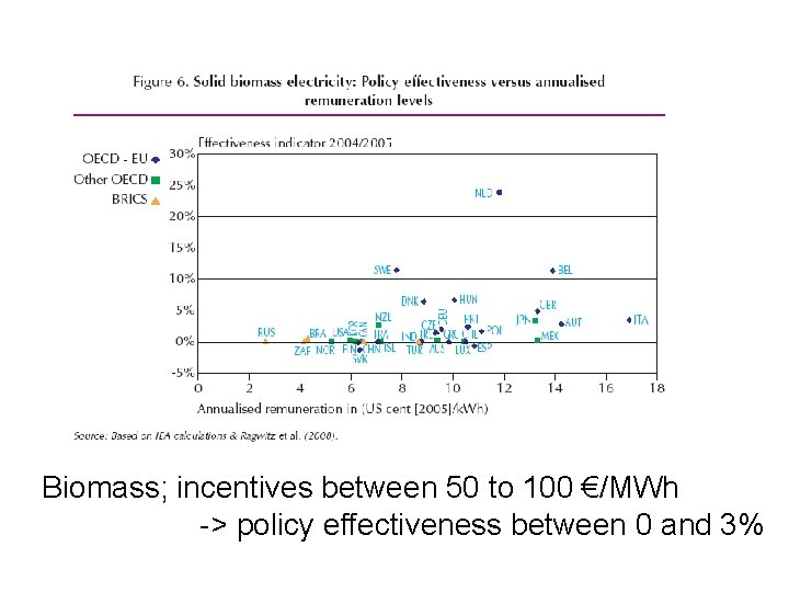 Biomass; incentives between 50 to 100 €/MWh -> policy effectiveness between 0 and 3%