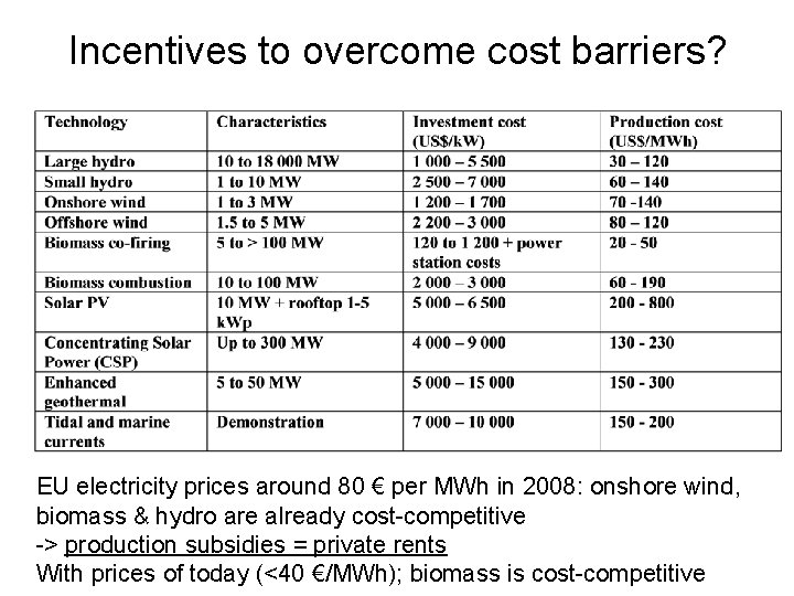Incentives to overcome cost barriers? EU electricity prices around 80 € per MWh in