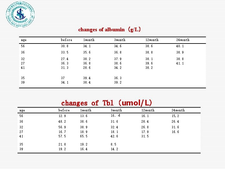 changes of albumin(g/L) age before 1 month 3 month 12 month 24 month 56