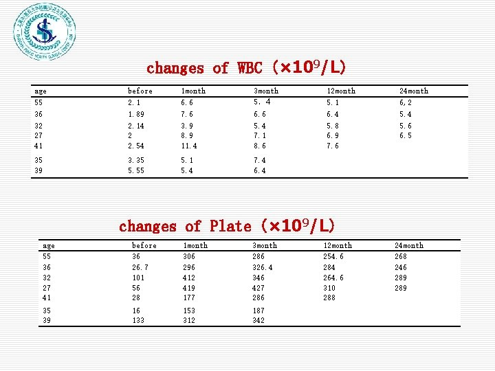 changes of WBC(× 109/L) age 55 36 32 27 41 before 2. 1 1.