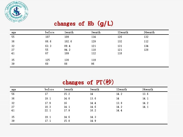 changes of Hb(g/L) age before 1 month 3 month 12 month 24 month 55