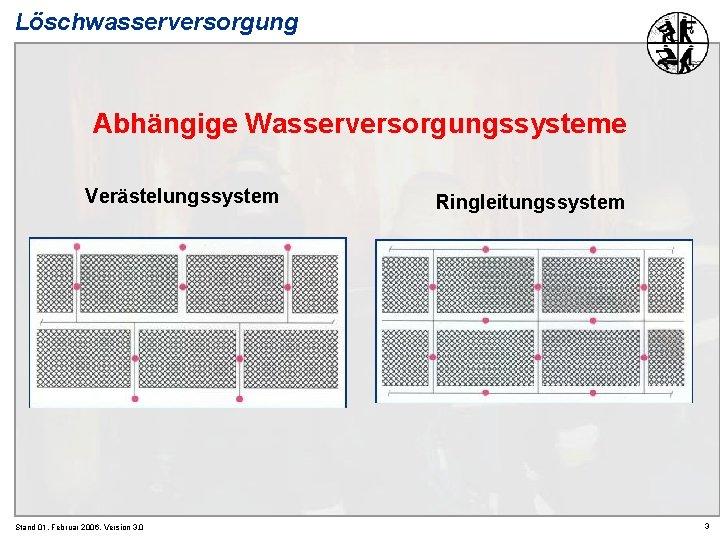 Löschwasserversorgung Abhängige Wasserversorgungssysteme Verästelungssystem Stand 01. Februar 2006, Version 3. 0 Ringleitungssystem 3