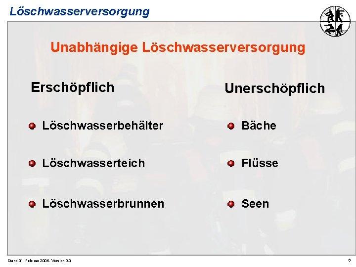 Löschwasserversorgung Unabhängige Löschwasserversorgung Erschöpflich Unerschöpflich Löschwasserbehälter Bäche Löschwasserteich Flüsse Löschwasserbrunnen Seen Stand 01. Februar