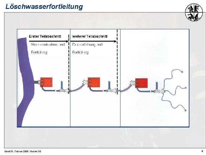 Löschwasserfortleitung Stand 01. Februar 2006, Version 3. 0 8