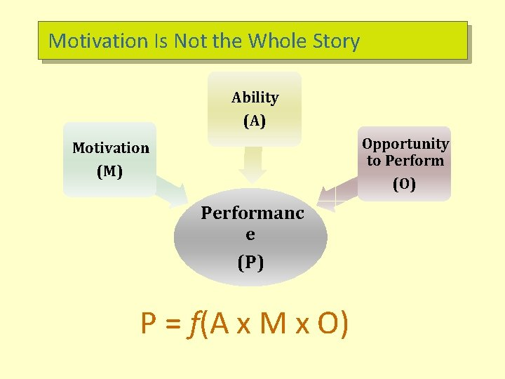 Motivation Is Not the Whole Story Ability (A) Opportunity to Perform (O) Motivation (M)