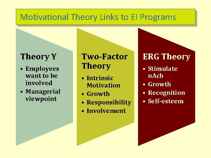 Motivational Theory Links to EI Programs Theory Y • Employees want to be involved