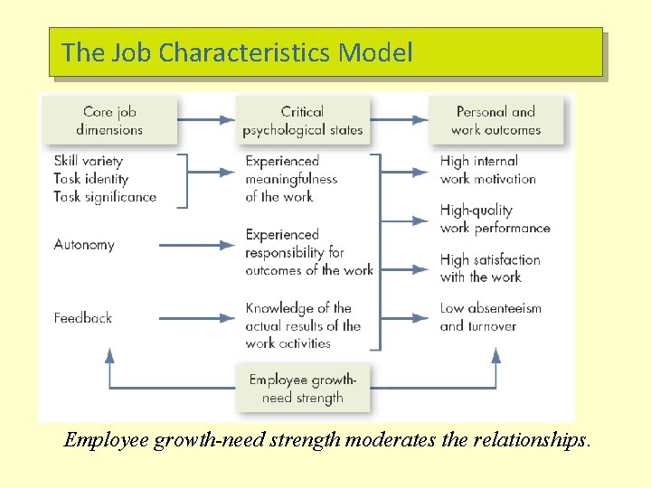 The Job Characteristics Model Employee growth-need strength moderates the relationships.