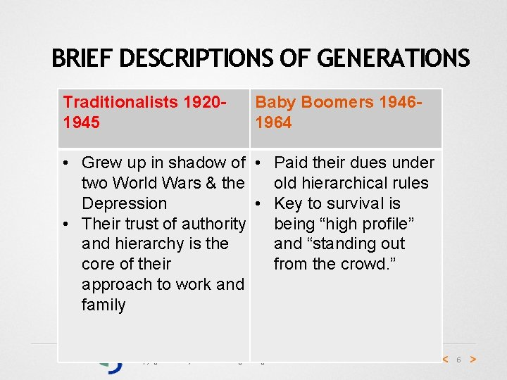 BRIEF DESCRIPTIONS OF GENERATIONS Traditionalists 19201945 Baby Boomers 19461964 • Grew up in shadow