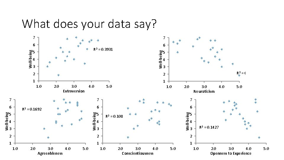 What does your data say? 7 7 4 3 3 2 1 1 2.