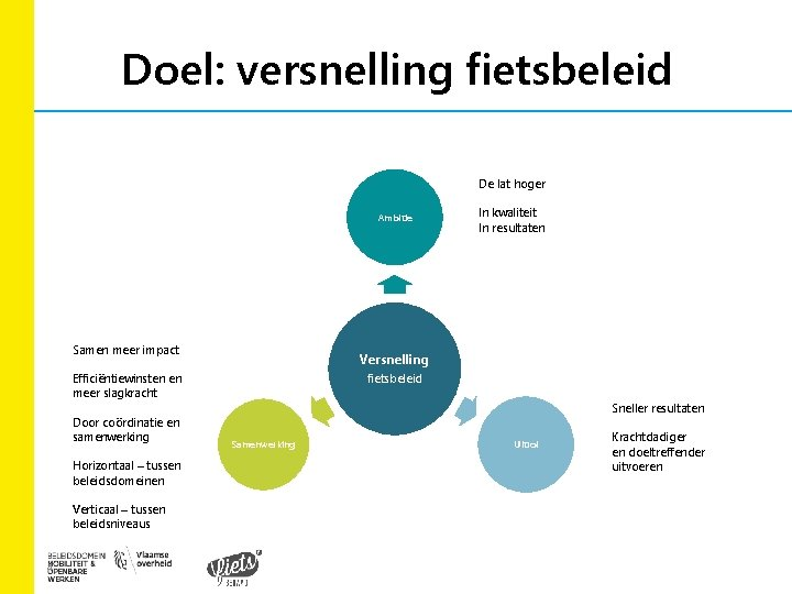 Doel: versnelling fietsbeleid De lat hoger Ambitie Samen meer impact Versnelling fietsbeleid Efficiëntiewinsten en