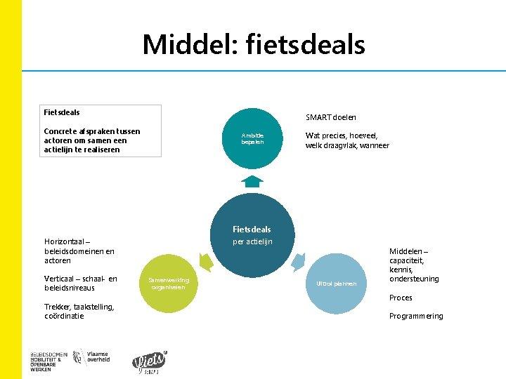 Middel: fietsdeals Fietsdeals SMART doelen Concrete afspraken tussen actoren om samen een actielijn te