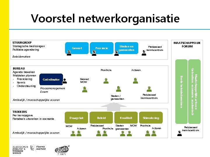 Voorstel netwerkorganisatie STUURGROEP Strategische beslissingen Politieke agendering Gewest Steden en gemeenten Provincie Fietsberaad kenniscentrum