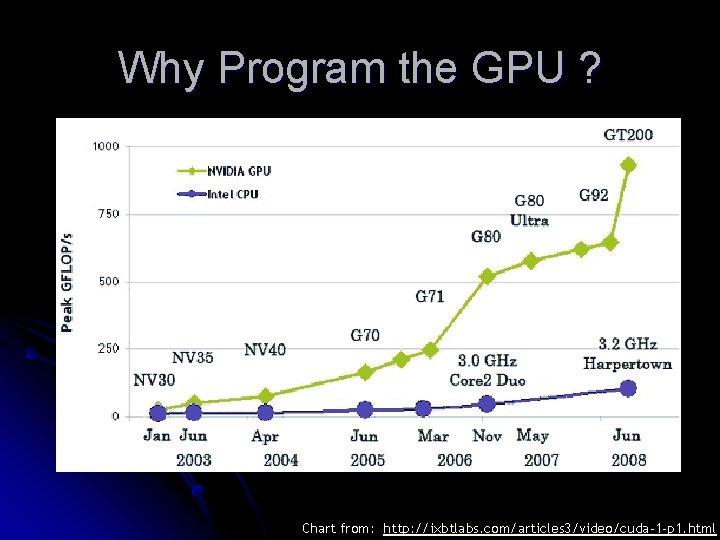 Why Program the GPU ? Chart from: http: //ixbtlabs. com/articles 3/video/cuda-1 -p 1. html