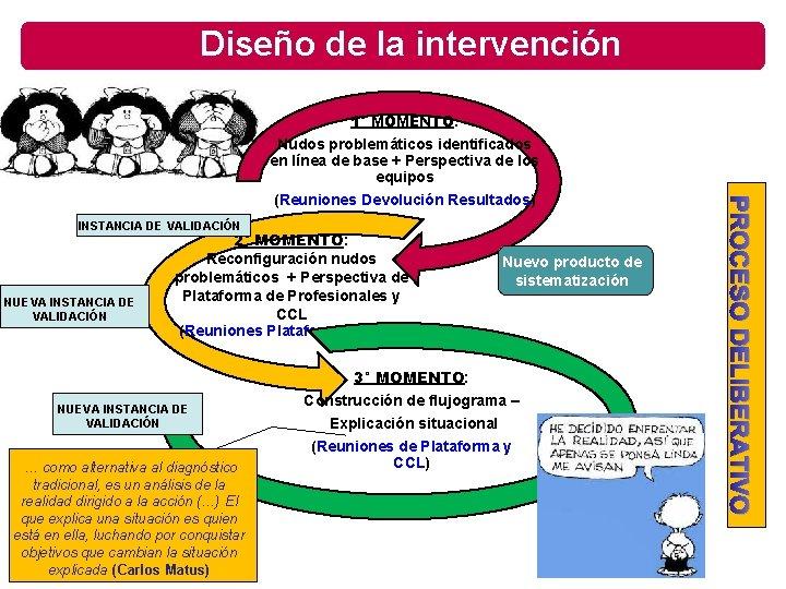 Diseño de la intervención 1° MOMENTO: INSTANCIA DE VALIDACIÓN NUEVA INSTANCIA DE VALIDACIÓN 2°