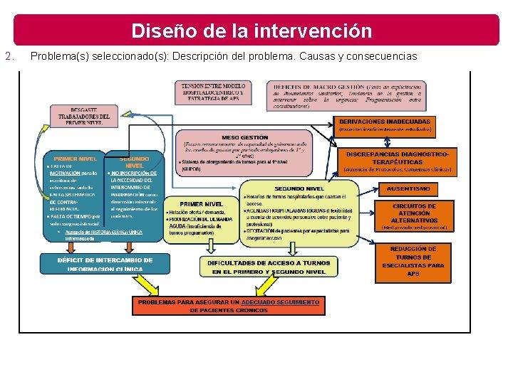 Diseño de la intervención 2. Problema(s) seleccionado(s): Descripción del problema. Causas y consecuencias
