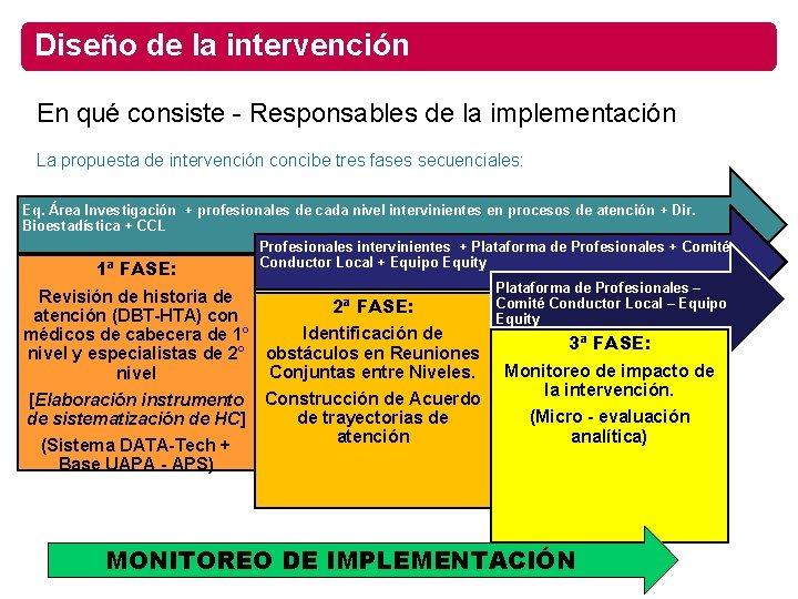 Diseño de la intervención En qué consiste - Responsables de la implementación La propuesta