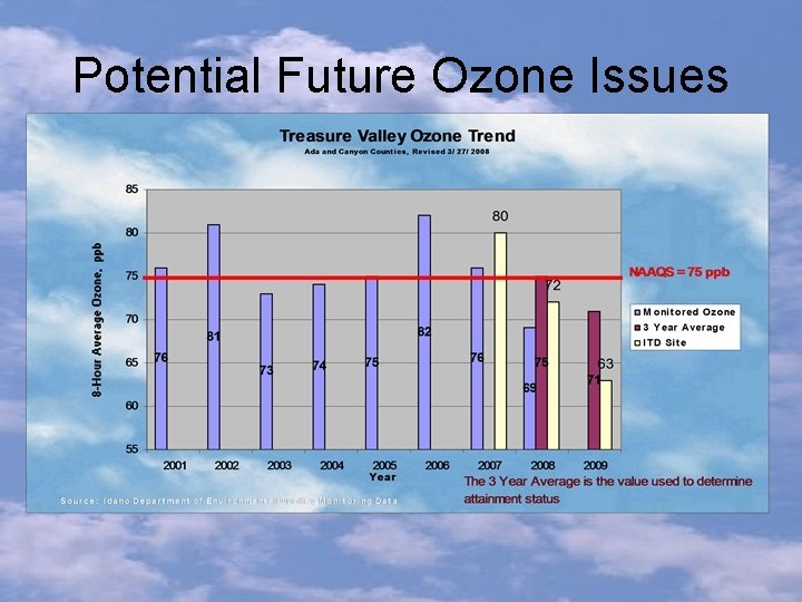 Potential Future Ozone Issues