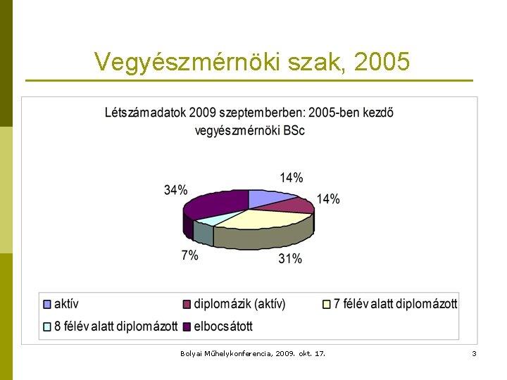 Vegyészmérnöki szak, 2005 Bolyai Műhelykonferencia, 2009. okt. 17. 3