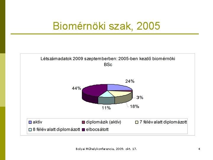 Biomérnöki szak, 2005 Bolyai Műhelykonferencia, 2009. okt. 17. 4