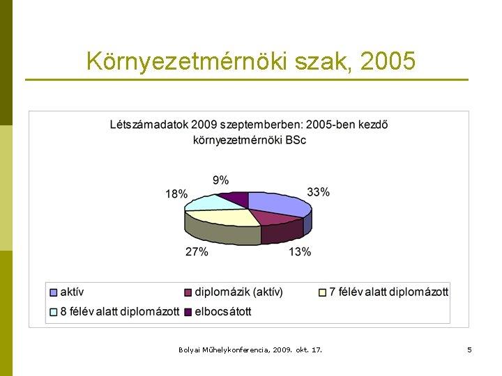 Környezetmérnöki szak, 2005 Bolyai Műhelykonferencia, 2009. okt. 17. 5