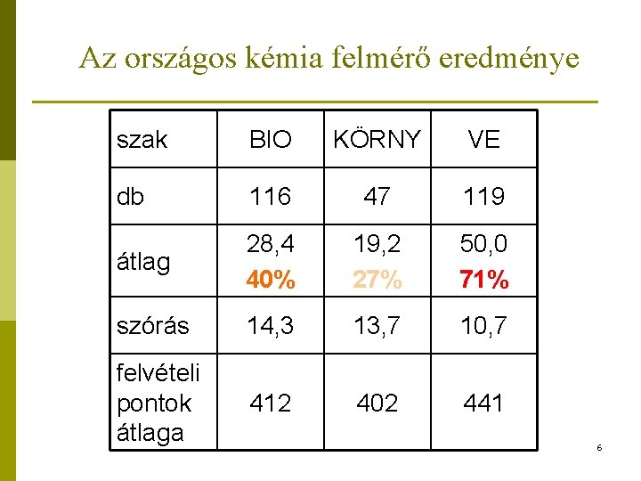 Az országos kémia felmérő eredménye szak BIO KÖRNY VE db 116 47 119 átlag