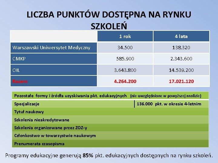 LICZBA PUNKTÓW DOSTĘPNA NA RYNKU SZKOLEŃ 1 rok 4 lata Warszawski Uniwersytet Medyczny 34.