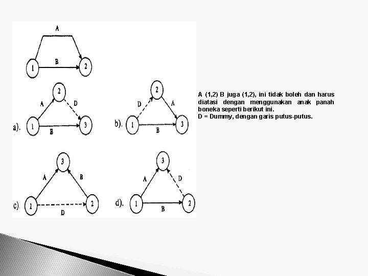 A (1, 2) B juga (1, 2), ini tidak boleh dan harus diatasi dengan