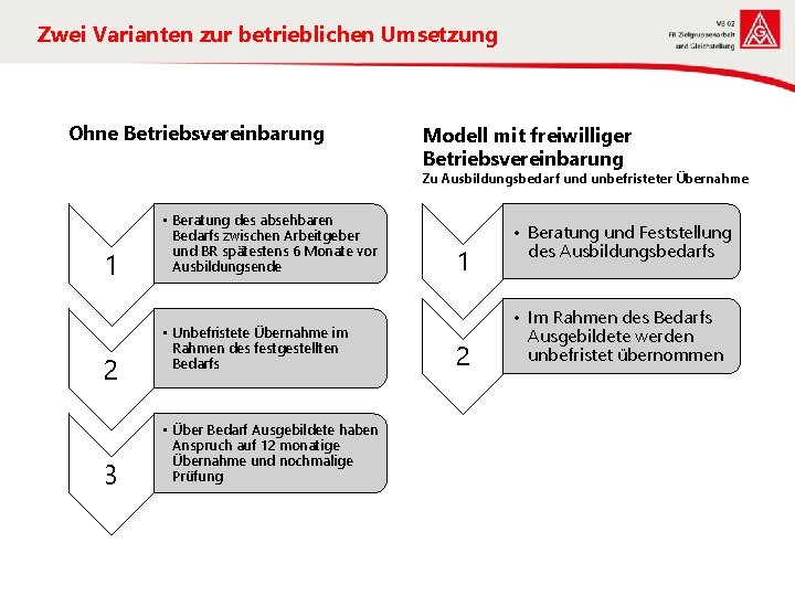 Zwei Varianten zur betrieblichen Umsetzung Ohne Betriebsvereinbarung Modell mit freiwilliger Betriebsvereinbarung Zu Ausbildungsbedarf und