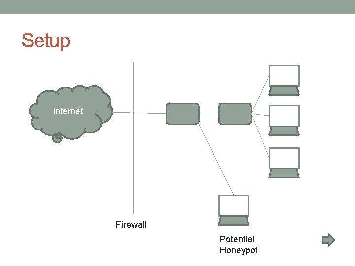 Setup Internet Firewall Potential Honeypot