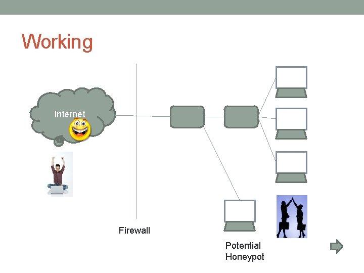 Working Internet Firewall Potential Honeypot