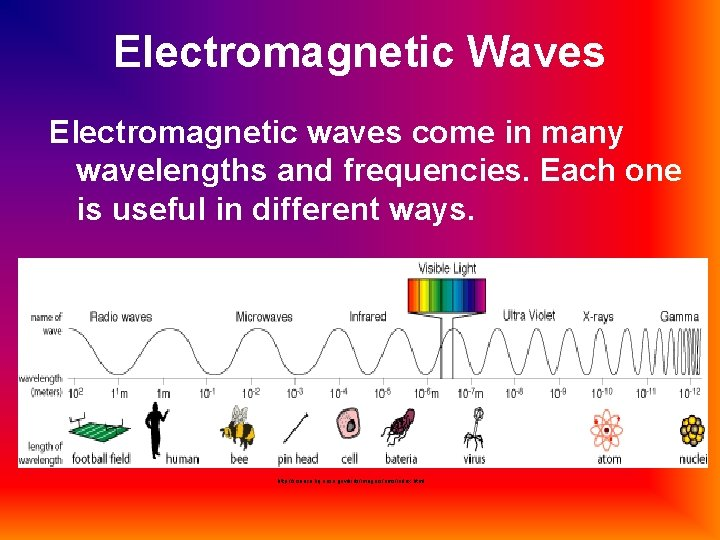 Electromagnetic Waves Electromagnetic waves come in many wavelengths and frequencies. Each one is useful
