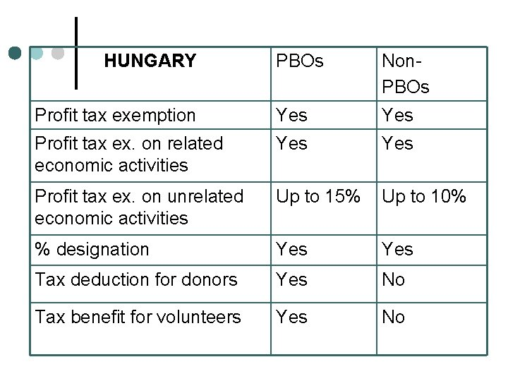 HUNGARY PBOs Non. PBOs Profit tax exemption Yes Profit tax ex. on related economic