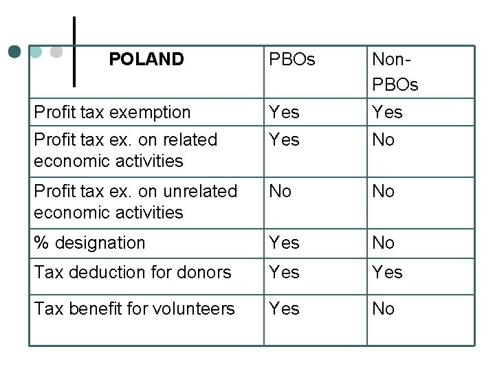 POLAND PBOs Non. PBOs Profit tax exemption Yes Profit tax ex. on related economic