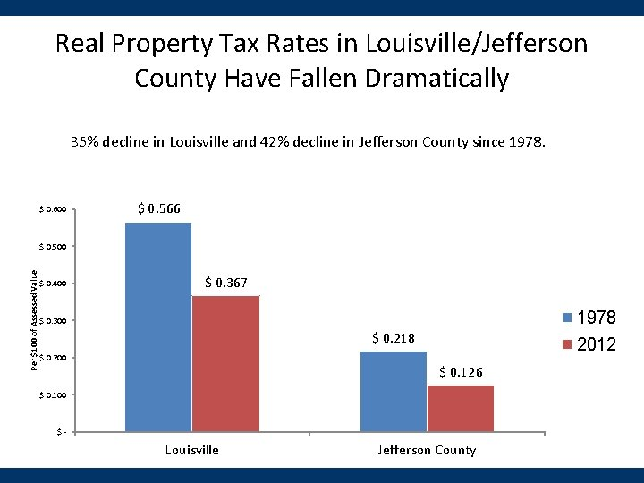 Real Property Tax Rates in Louisville/Jefferson County Have Fallen Dramatically 35% decline in Louisville