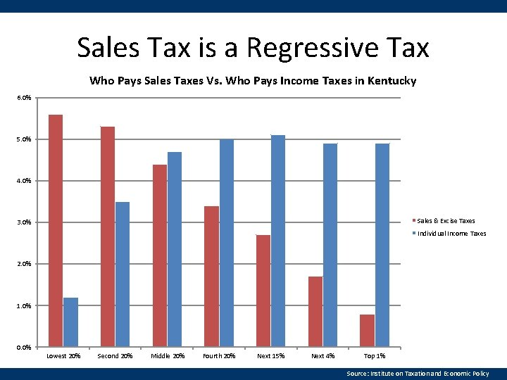 Sales Tax is a Regressive Tax Who Pays Sales Taxes Vs. Who Pays Income
